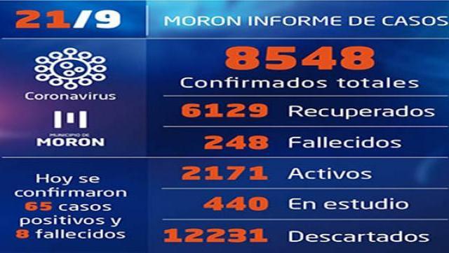 Casos de Coronavirus al 21 de setiembre en Morón